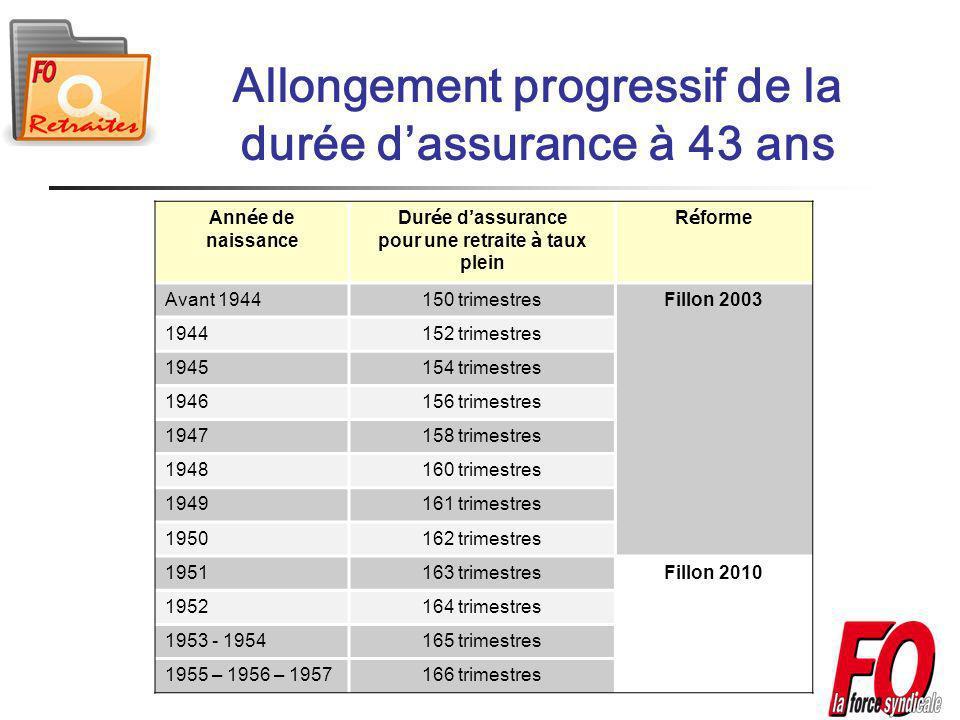 Allongement progressif de la durée dassurance à 43 ans Ann é e de naissance Dur é e d assurance pour une retraite à taux plein R é forme Avant 1944150 trimestresFillon 2003 1944152 trimestres 1945154 trimestres 1946156 trimestres 1947158 trimestres 1948160 trimestres 1949161 trimestres 1950162 trimestres 1951163 trimestresFillon 2010 1952164 trimestres 1953 - 1954165 trimestres 1955 – 1956 – 1957166 trimestres