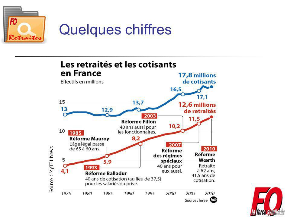 Quelques chiffres Source : MyTF1 News