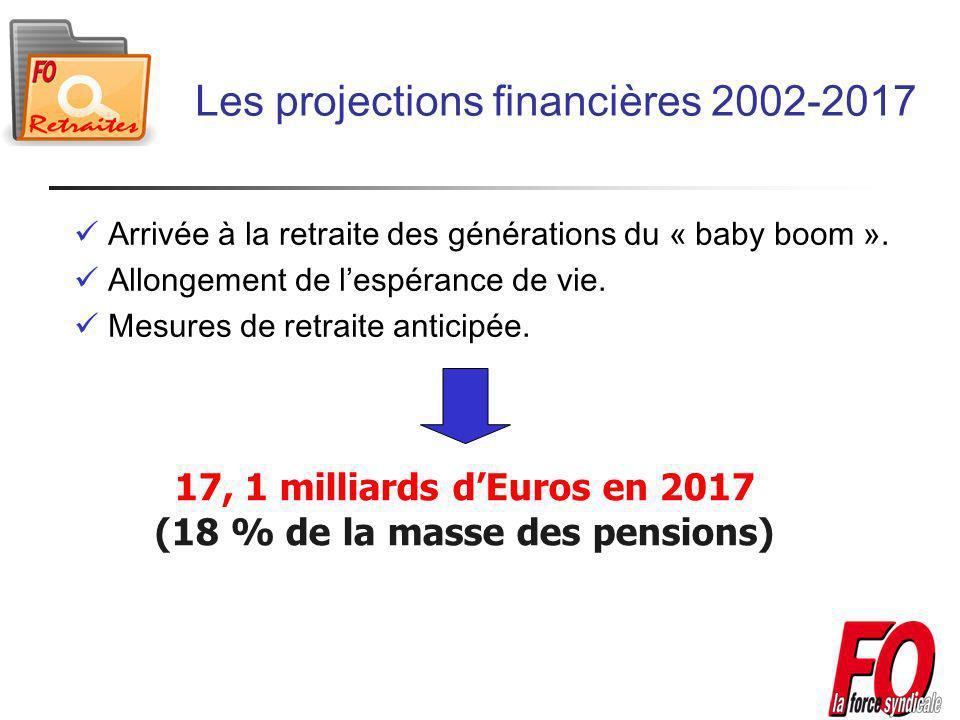 Les projections financières 2002-2017 Arrivée à la retraite des générations du « baby boom ».