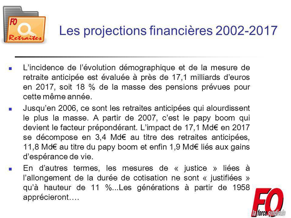 Lincidence de lévolution démographique et de la mesure de retraite anticipée est évaluée à près de 17,1 milliards deuros en 2017, soit 18 % de la masse des pensions prévues pour cette même année.