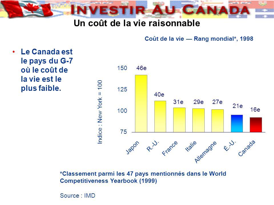 Le Canada est le pays du G-7 où le coût de la vie est le plus faible. *Classement parmi les 47 pays mentionnés dans le World Competitiveness Yearbook