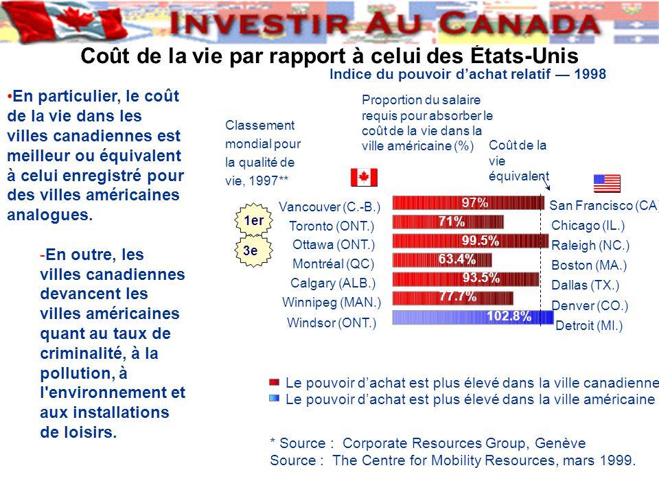 Coût de la vie par rapport à celui des États-Unis En particulier, le coût de la vie dans les villes canadiennes est meilleur ou équivalent à celui enr