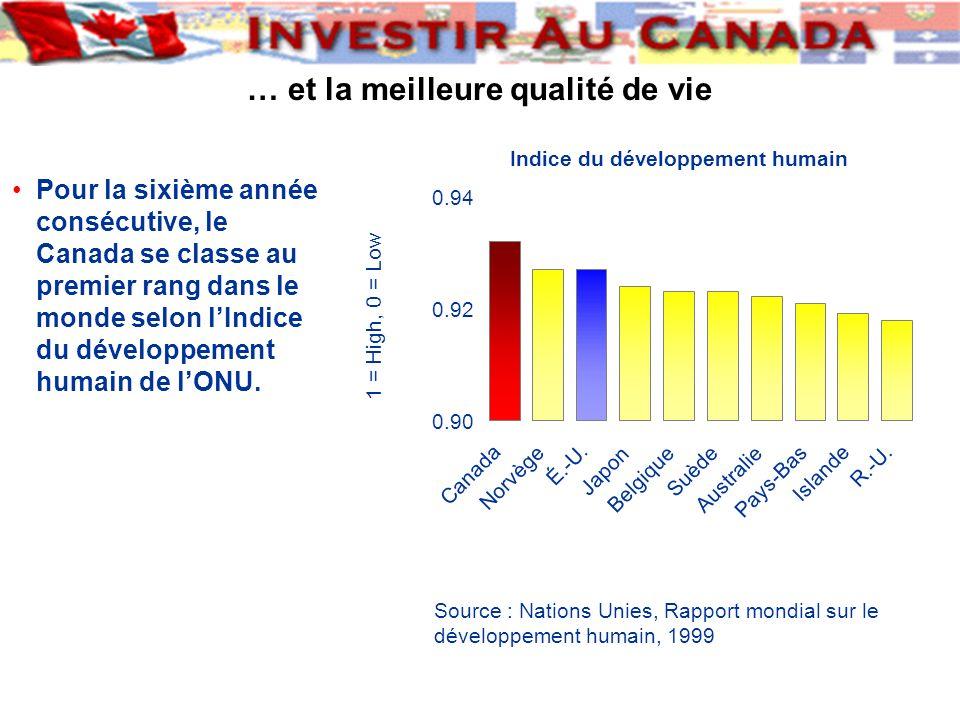 … et la meilleure qualité de vie Pour la sixième année consécutive, le Canada se classe au premier rang dans le monde selon lIndice du développement h