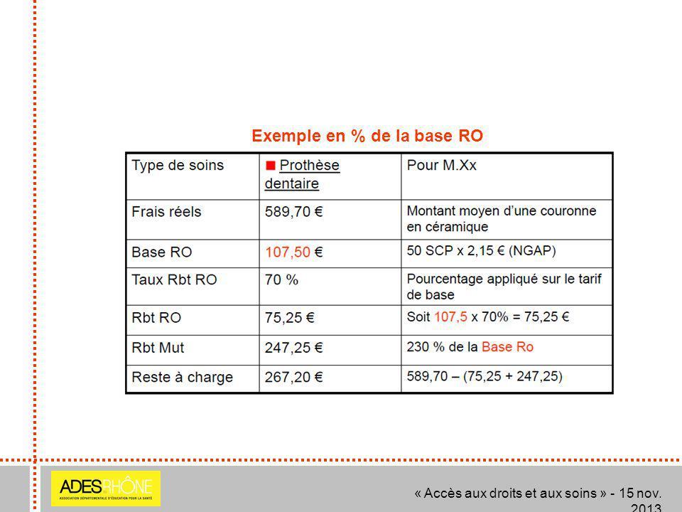 « Accès aux droits et aux soins » - 15 nov. 2013 Exemple en % de la base RO
