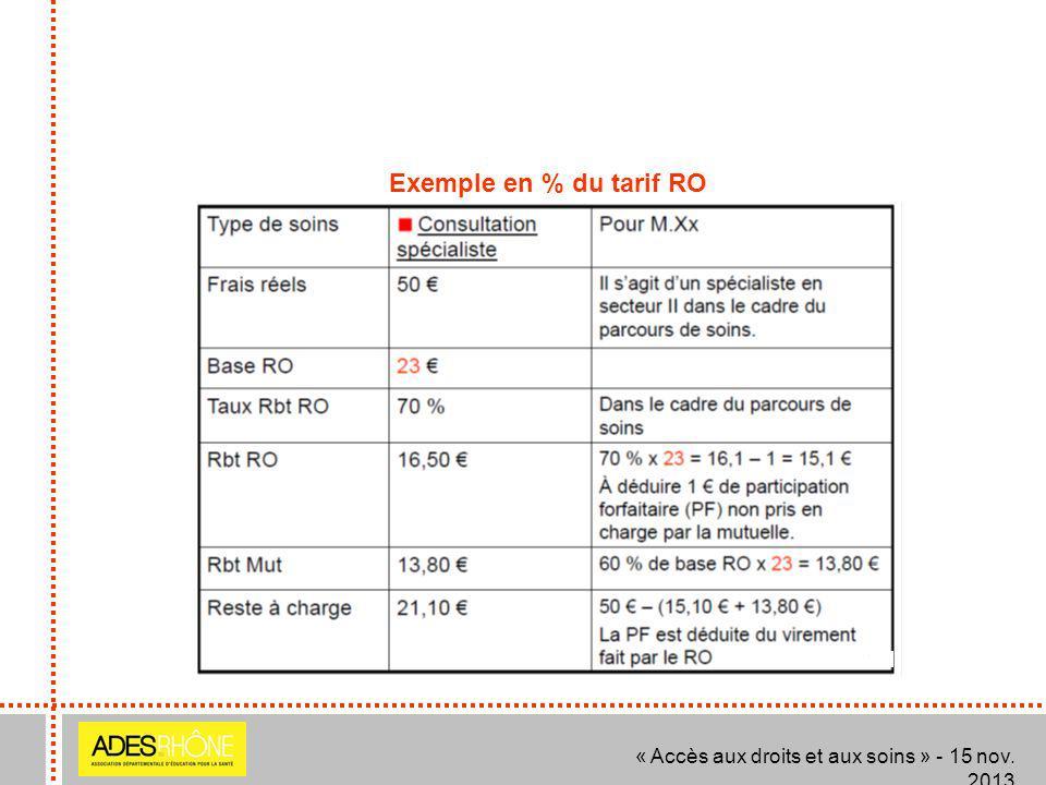 « Accès aux droits et aux soins » - 15 nov. 2013 Exemple en % du tarif RO