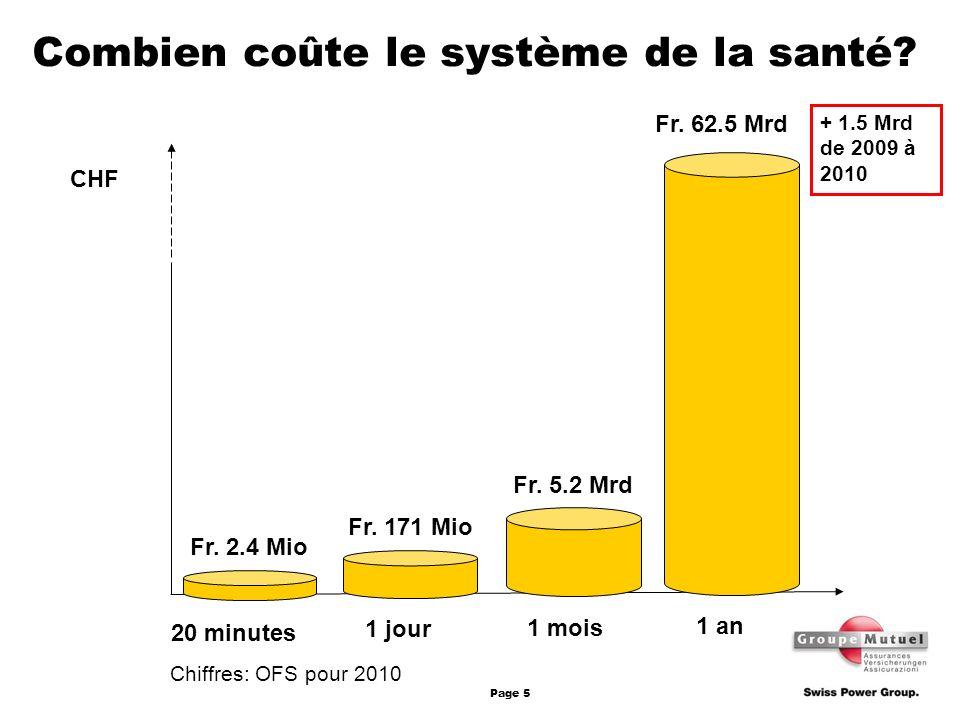 Page 5 Combien coûte le système de la santé? 20 minutes Fr. 2.4 Mio 1 mois Fr. 5.2 Mrd Fr. 62.5 Mrd 1 an + 1.5 Mrd de 2009 à 2010 Fr. 171 Mio 1 jour C