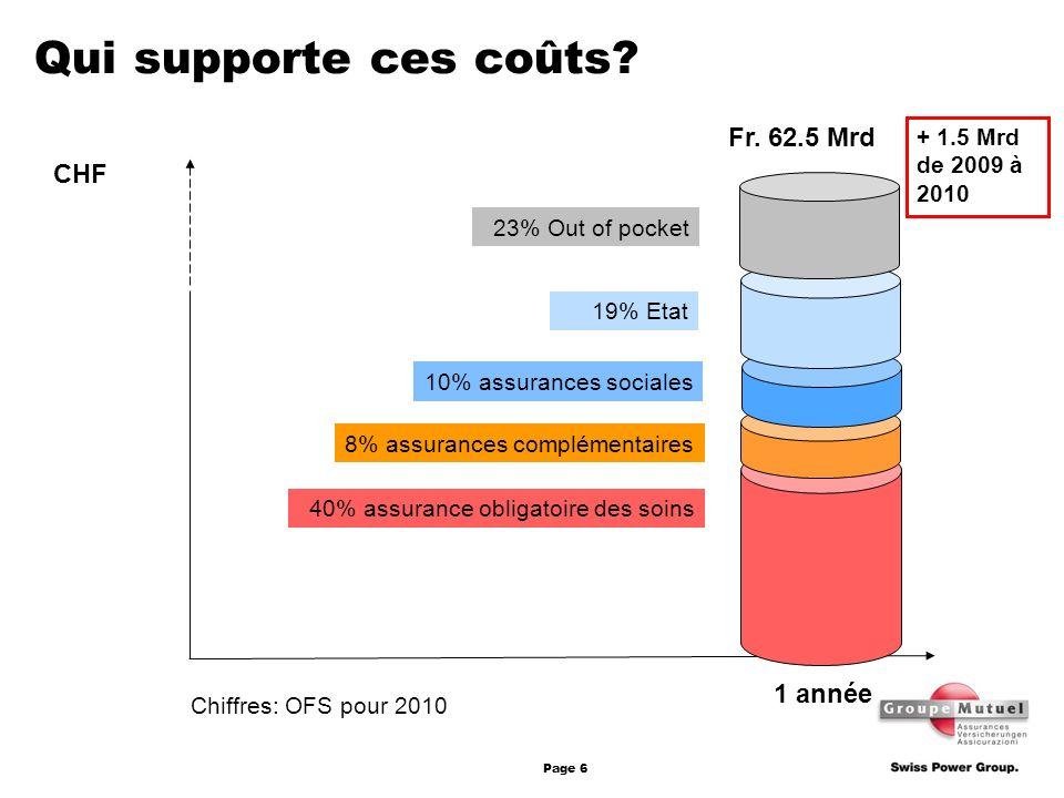 Page 6 Qui supporte ces coûts? Fr. 62.5 Mrd 1 année 23% Out of pocket 19% Etat 10% assurances sociales 8% assurances complémentaires 40% assurance obl