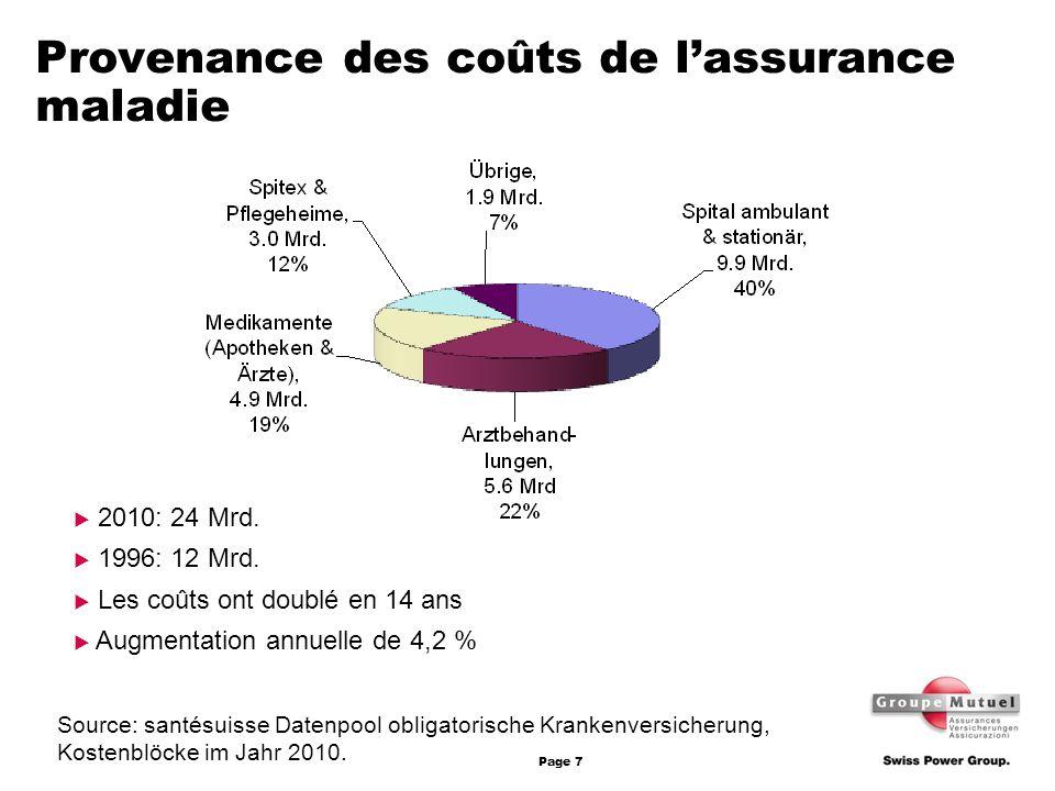 Page 7 Provenance des coûts de lassurance maladie 2010: 24 Mrd. 1996: 12 Mrd. Les coûts ont doublé en 14 ans Augmentation annuelle de 4,2 % Source: sa