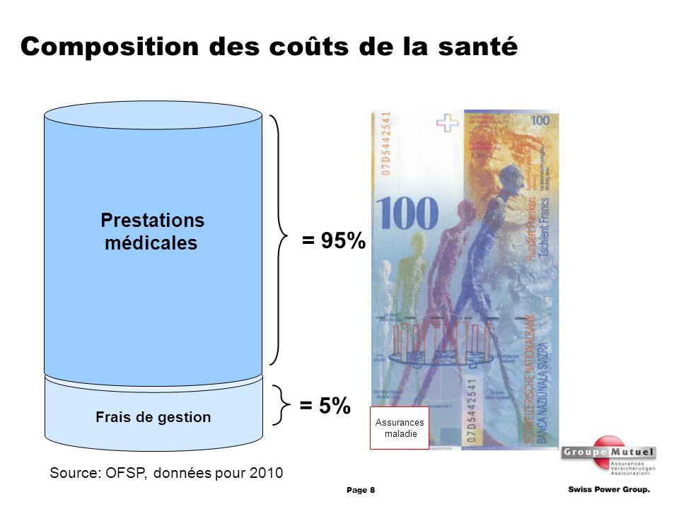 Page 8 Frais de gestion Composition des coûts de la santé = 95% = 5% Prestations médicales Source: OFSP, données pour 2010 Assurances maladie