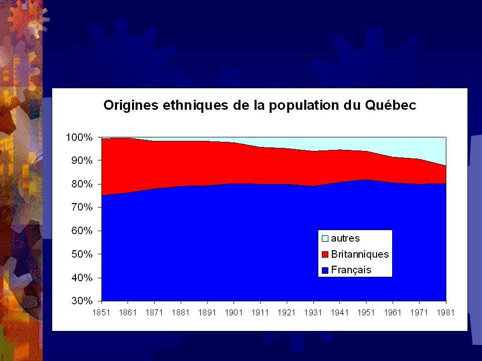 Caractéristiques principales Vieillissement: - de jeunes et + de vieux Croissance plus faible au Québec Mortalité infantile très faible Plus de femmes sur le marché du travail Plus de mères au travail Plus de femmes syndiquées Des familles plus petites On se marie moins, on divorce plus Stabilité dans limmigration Une population qui se diversifie lentement