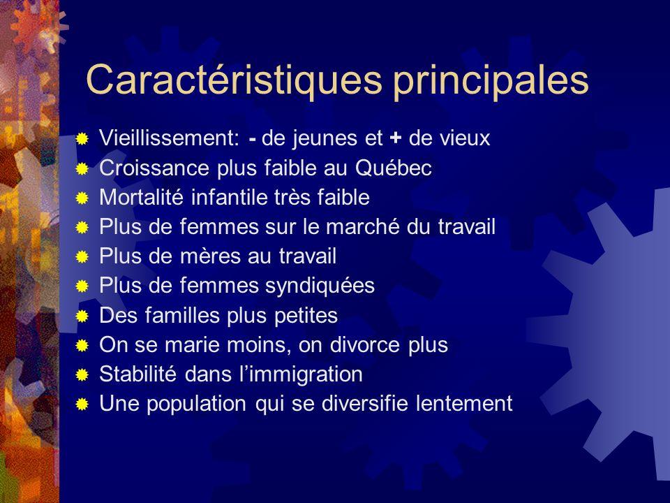 Caractéristiques principales Vieillissement: - de jeunes et + de vieux Croissance plus faible au Québec Mortalité infantile très faible Plus de femmes