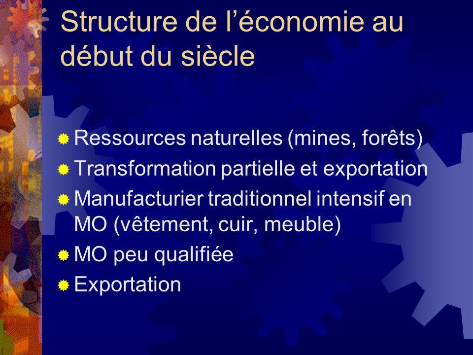 Structure de léconomie au début du siècle Ressources naturelles (mines, forêts) Transformation partielle et exportation Manufacturier traditionnel int