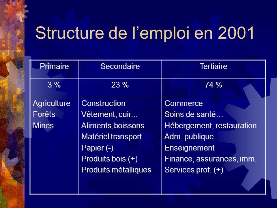 Structure de lemploi en 2001 PrimaireSecondaireTertiaire 3 %23 %74 % Agriculture Forêts Mines Construction Vêtement, cuir... Aliments,boissons Matérie