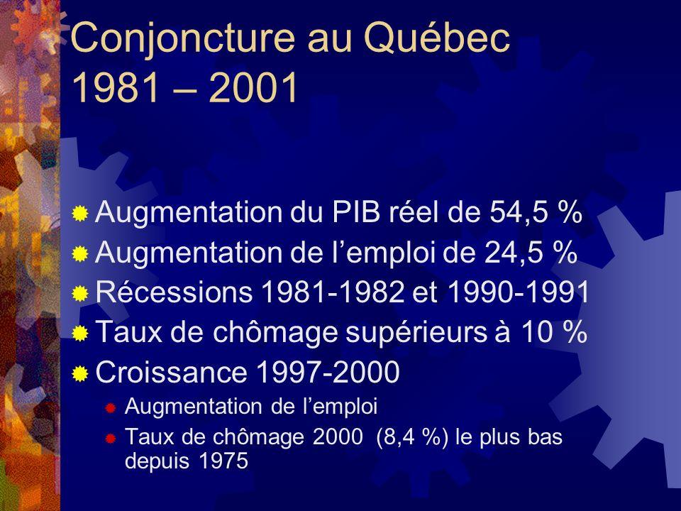 Conjoncture au Québec 1981 – 2001 Augmentation du PIB réel de 54,5 % Augmentation de lemploi de 24,5 % Récessions 1981-1982 et 1990-1991 Taux de chôma