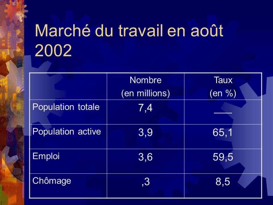 Marché du travail en août 2002 Nombre (en millions) Taux (en %) Population totale 7,4___ Population active 3,965,1 Emploi 3,659,5 Chômage,38,5