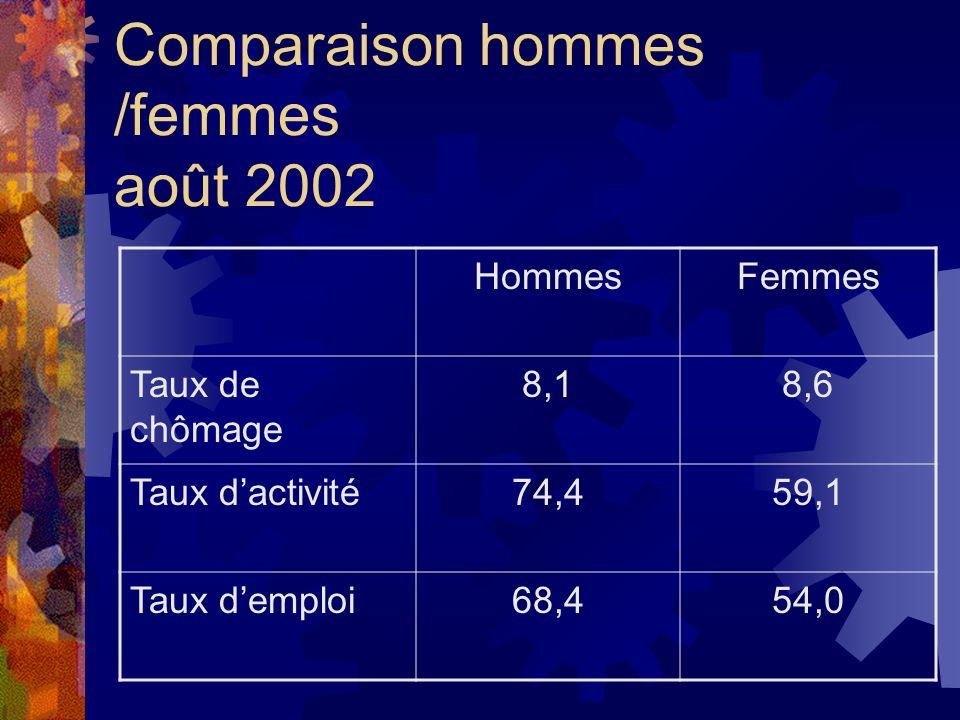 Comparaison hommes /femmes août 2002 HommesFemmes Taux de chômage 8,18,6 Taux dactivité74,459,1 Taux demploi68,454,0