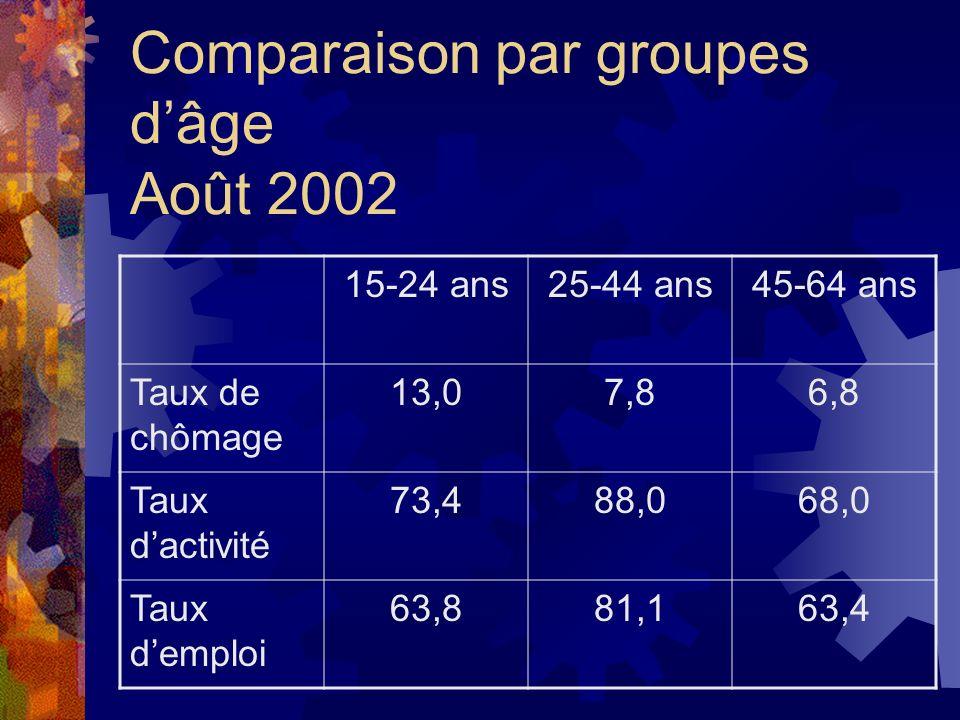 Comparaison par groupes dâge Août 2002 15-24 ans25-44 ans45-64 ans Taux de chômage 13,07,86,8 Taux dactivité 73,488,068,0 Taux demploi 63,881,163,4