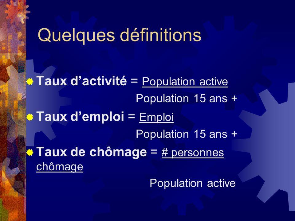 Quelques définitions Taux dactivité = Population active Population 15 ans + Taux demploi = Emploi Population 15 ans + Taux de chômage = # personnes ch