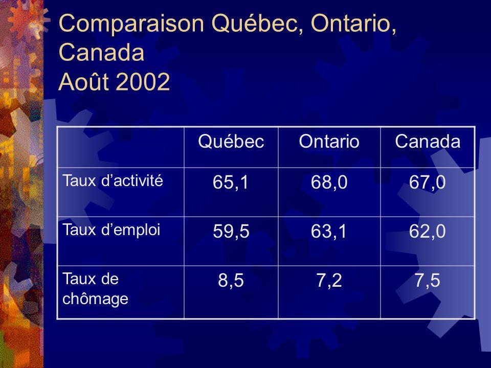 Comparaison Québec, Ontario, Canada Août 2002 QuébecOntarioCanada Taux dactivité 65,168,067,0 Taux demploi 59,563,162,0 Taux de chômage 8,57,27,5
