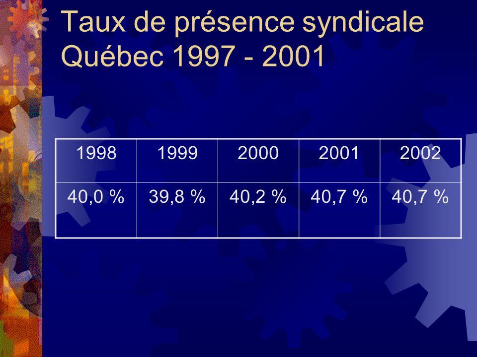 Taux de présence syndicale Québec 1997 - 2001 19981999200020012002 40,0 %39,8 %40,2 %40,7 %