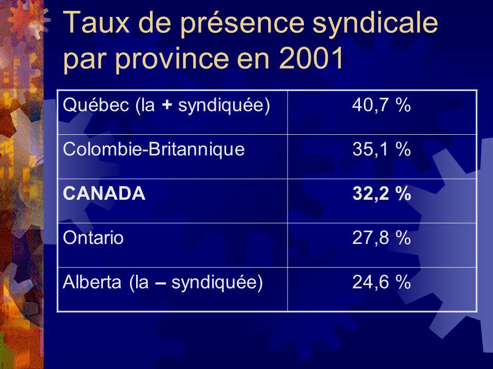 Taux de présence syndicale par province en 2001 Québec (la + syndiquée)40,7 % Colombie-Britannique35,1 % CANADA32,2 % Ontario27,8 % Alberta (la – synd