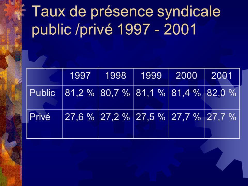 Taux de présence syndicale public /privé 1997 - 2001 19971998199920002001 Public81,2 %80,7 %81,1 %81,4 %82,0 % Privé27,6 %27,2 %27,5 %27,7 %