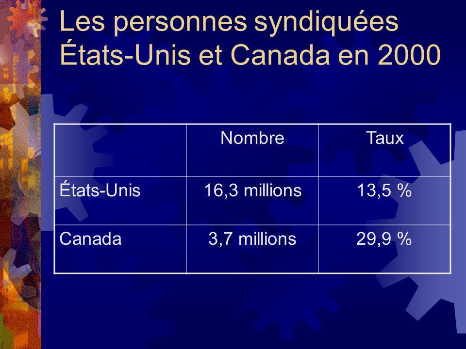 Les personnes syndiquées États-Unis et Canada en 2000 NombreTaux États-Unis16,3 millions13,5 % Canada3,7 millions29,9 %