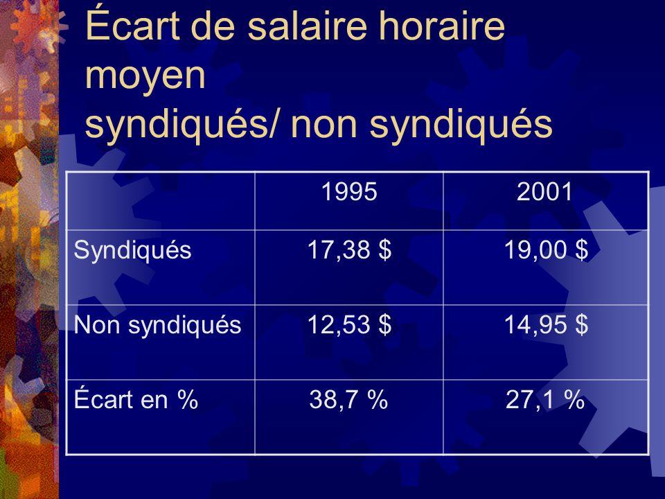 Écart de salaire horaire moyen syndiqués/ non syndiqués 19952001 Syndiqués17,38 $19,00 $ Non syndiqués12,53 $14,95 $ Écart en %38,7 %27,1 %