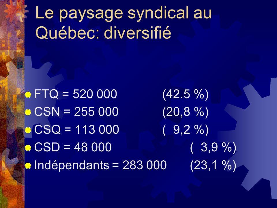 Le paysage syndical au Québec: diversifié FTQ = 520 000 (42.5 %) CSN = 255 000(20,8 %) CSQ = 113 000( 9,2 %) CSD = 48 000( 3,9 %) Indépendants = 283 0