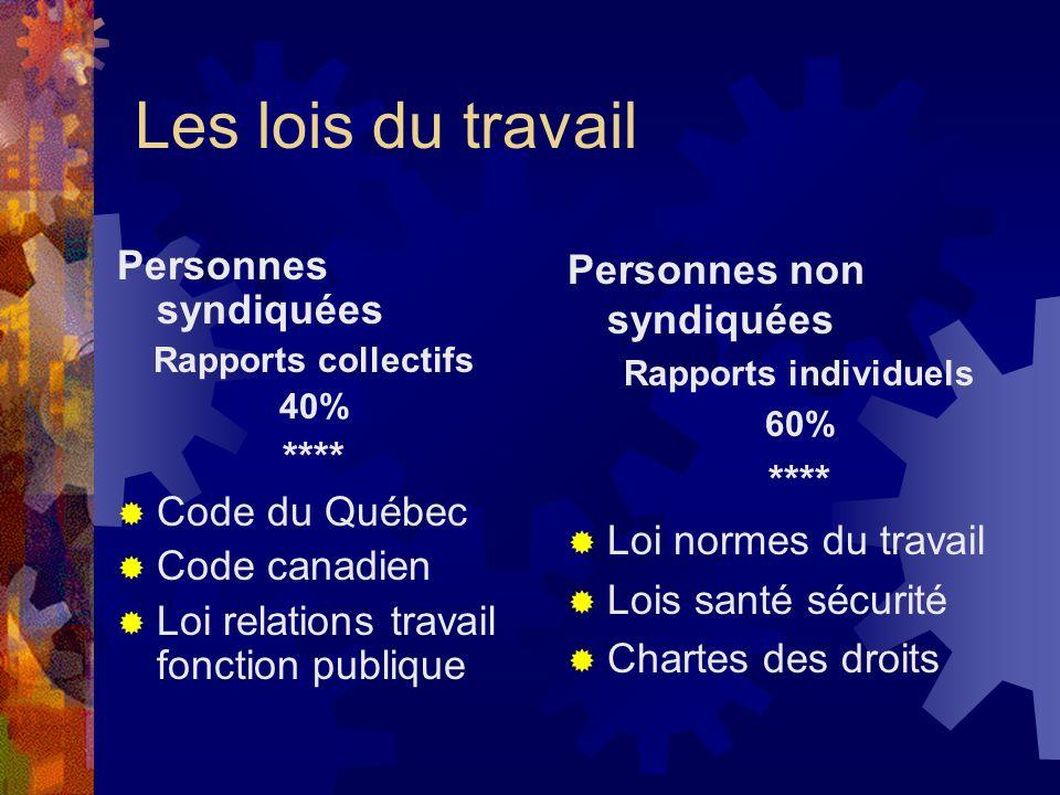 Les lois du travail Personnes syndiquées Rapports collectifs 40% **** Code du Québec Code canadien Loi relations travail fonction publique Personnes n