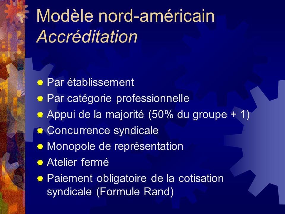 Modèle nord-américain Accréditation Par établissement Par catégorie professionnelle Appui de la majorité (50% du groupe + 1) Concurrence syndicale Mon