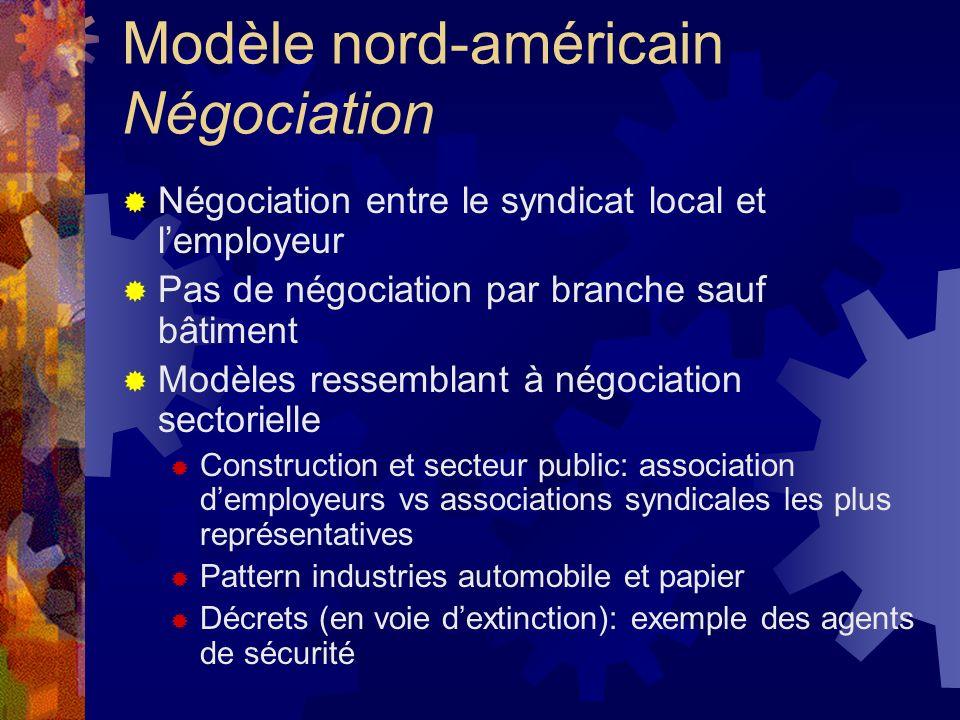 Modèle nord-américain Négociation Négociation entre le syndicat local et lemployeur Pas de négociation par branche sauf bâtiment Modèles ressemblant à