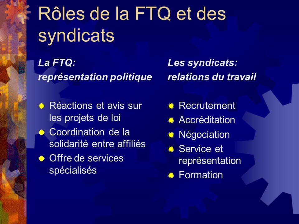 Rôles de la FTQ et des syndicats La FTQ: représentation politique Réactions et avis sur les projets de loi Coordination de la solidarité entre affilié