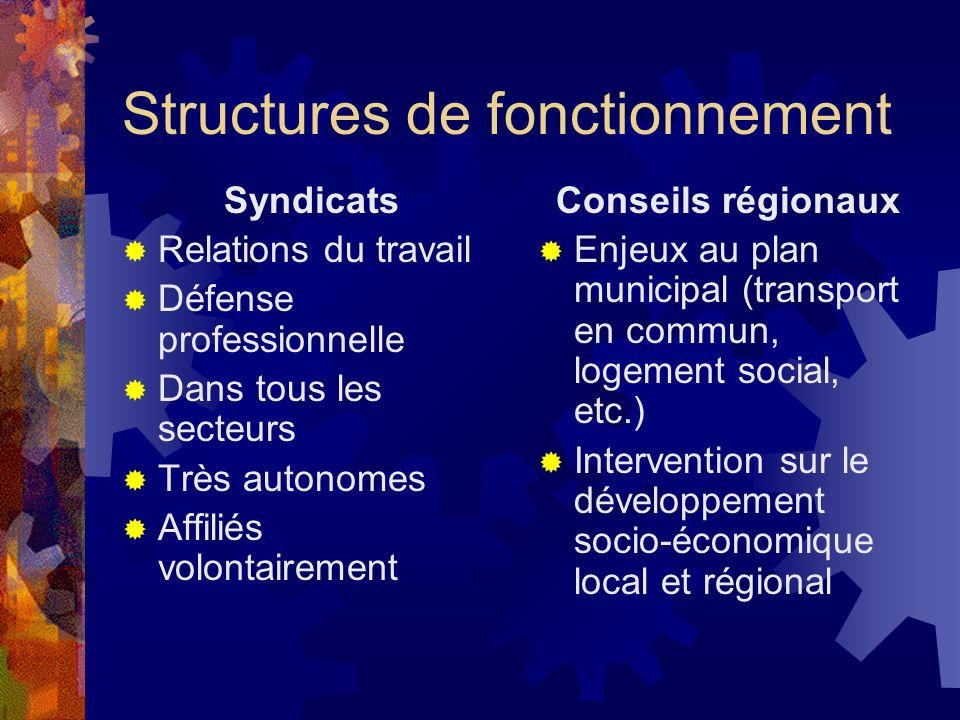 Structures de fonctionnement Syndicats Relations du travail Défense professionnelle Dans tous les secteurs Très autonomes Affiliés volontairement Cons