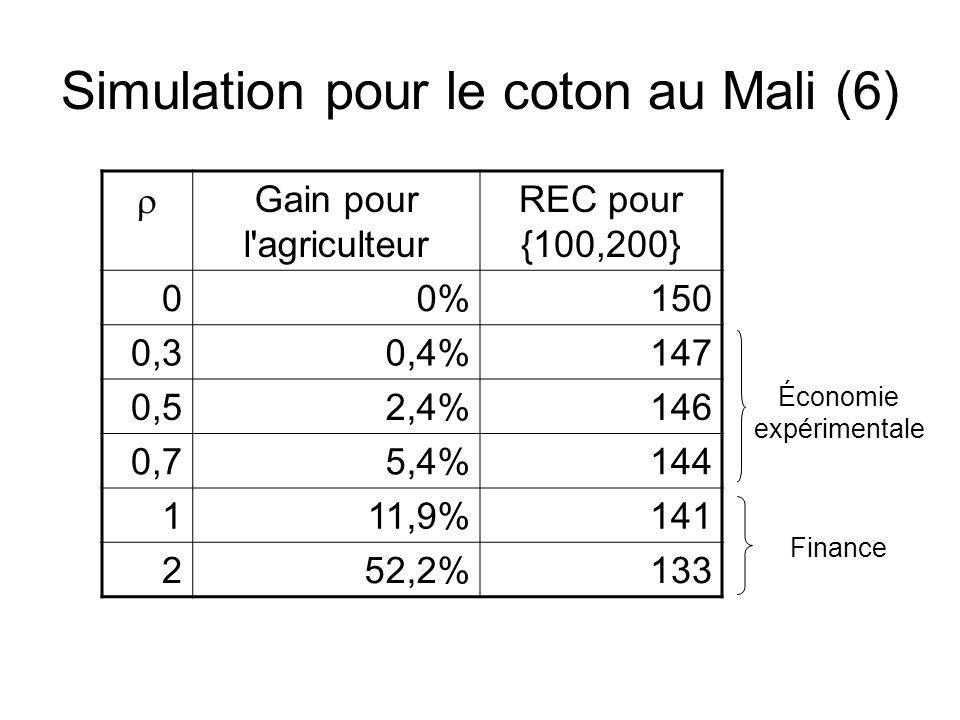 Simulation pour le coton au Mali (6) rGain pour l'agriculteur REC pour {100,200} 00%150 0,30,4%147 0,52,4%146 0,75,4%144 111,9%141 252,2%133 Finance É