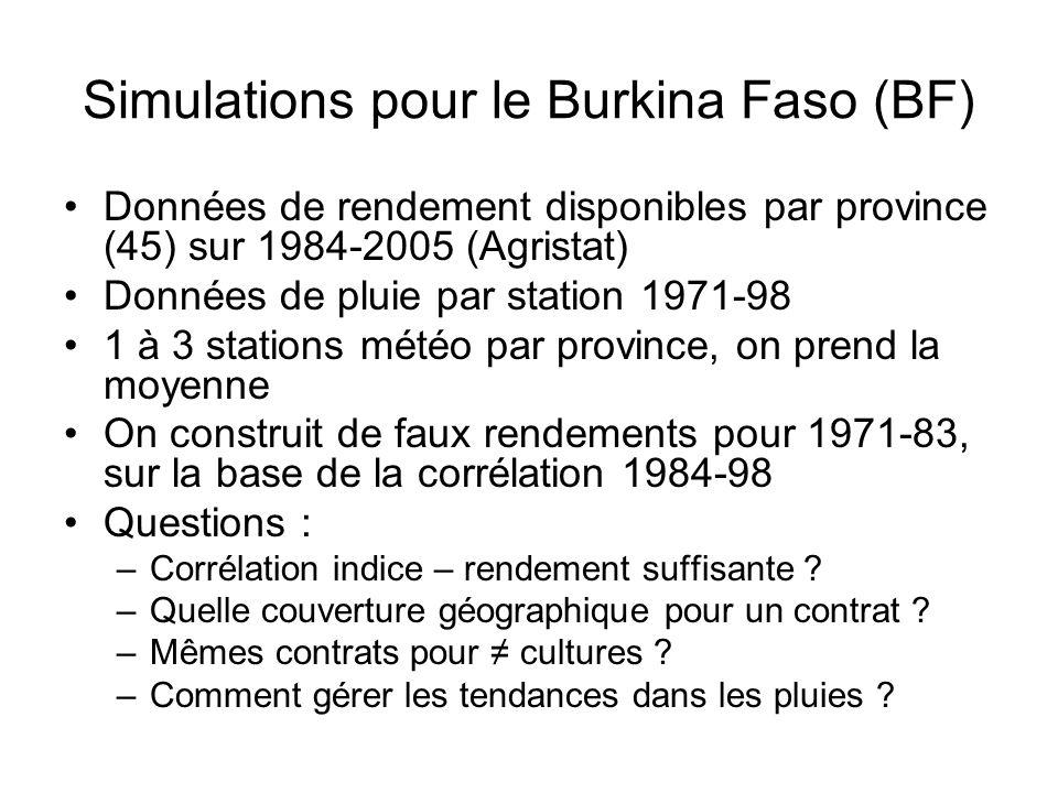 Simulations pour le Burkina Faso (BF) Données de rendement disponibles par province (45) sur 1984-2005 (Agristat) Données de pluie par station 1971-98