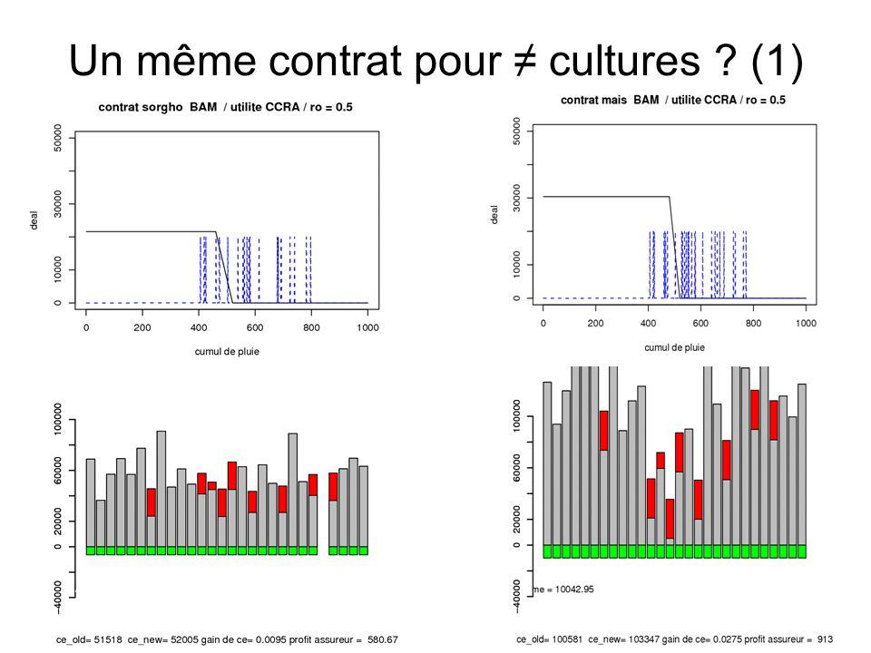 Un même contrat pour cultures ? (1)