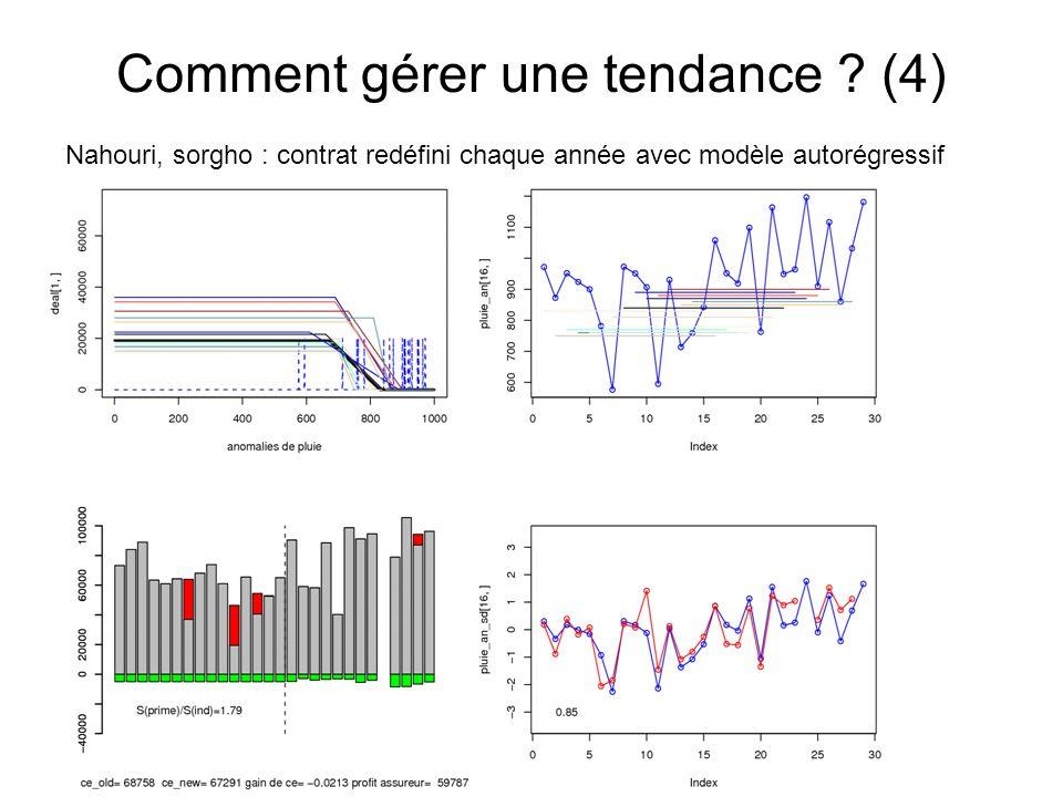 Comment gérer une tendance ? (4) Nahouri, sorgho : contrat redéfini chaque année avec modèle autorégressif