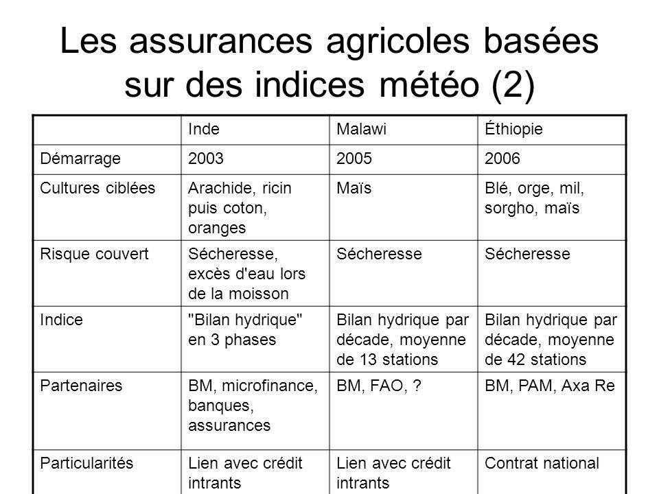 Les assurances agricoles basées sur des indices météo (2) IndeMalawiÉthiopie Démarrage200320052006 Cultures cibléesArachide, ricin puis coton, oranges