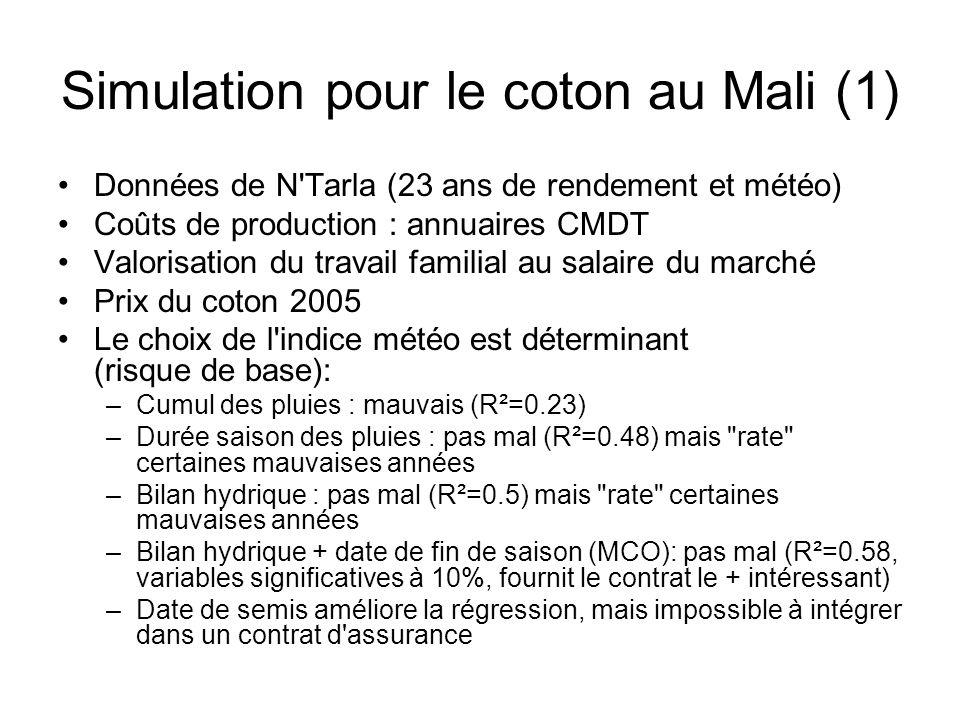 Simulation pour le coton au Mali (1) Données de N'Tarla (23 ans de rendement et météo) Coûts de production : annuaires CMDT Valorisation du travail fa