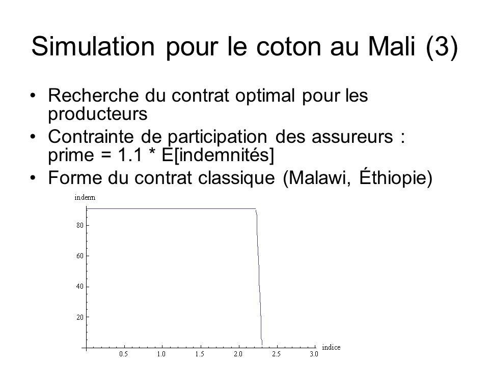 Simulation pour le coton au Mali (3) Recherche du contrat optimal pour les producteurs Contrainte de participation des assureurs : prime = 1.1 * E[ind