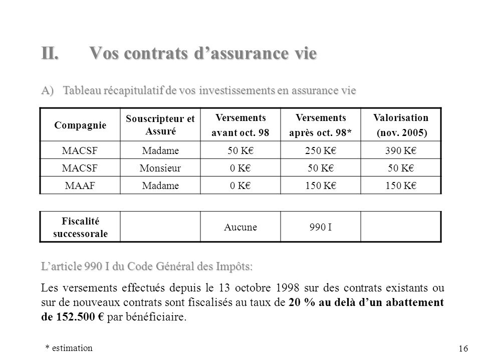 16 II.Vos contrats dassurance vie Compagnie Souscripteur et Assuré Versements avant oct.