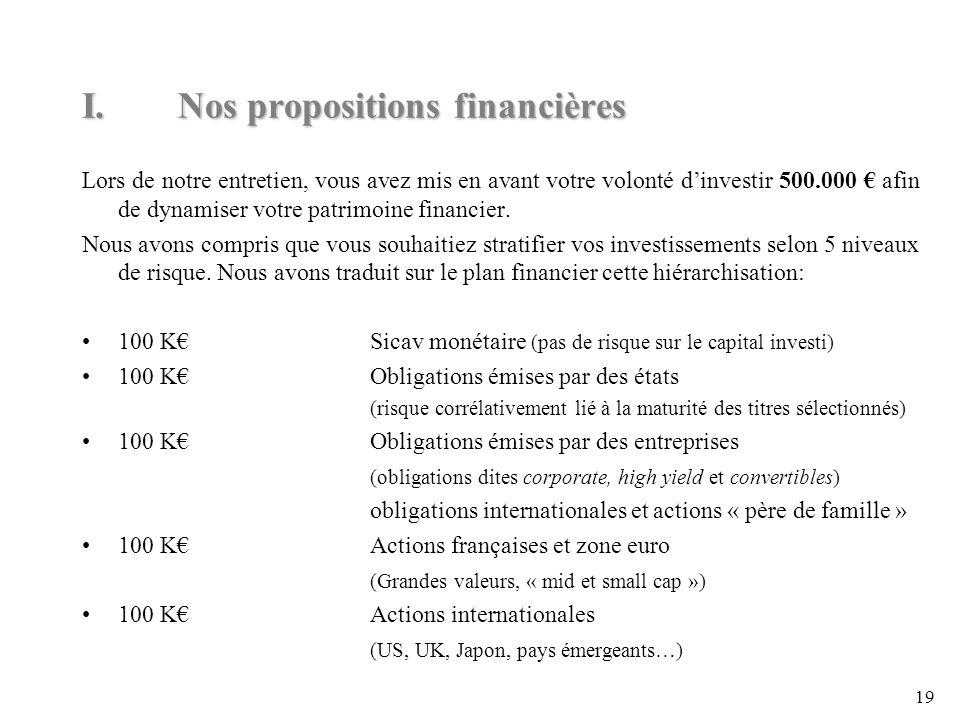 19 I.Nos propositions financières Lors de notre entretien, vous avez mis en avant votre volonté dinvestir 500.000 afin de dynamiser votre patrimoine financier.