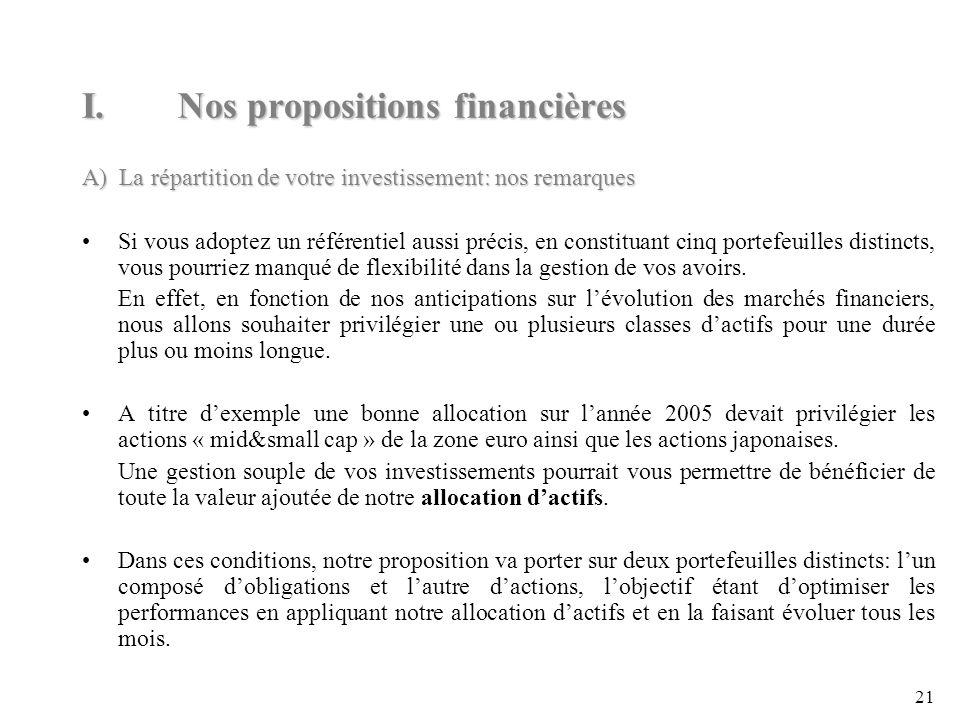 21 A) La répartition de votre investissement: nos remarques Si vous adoptez un référentiel aussi précis, en constituant cinq portefeuilles distincts, vous pourriez manqué de flexibilité dans la gestion de vos avoirs.