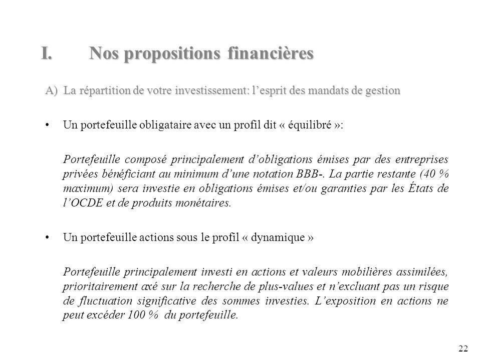 22 A) La répartition de votre investissement: lesprit des mandats de gestion Un portefeuille obligataire avec un profil dit « équilibré »: Portefeuille composé principalement dobligations émises par des entreprises privées bénéficiant au minimum dune notation BBB-.