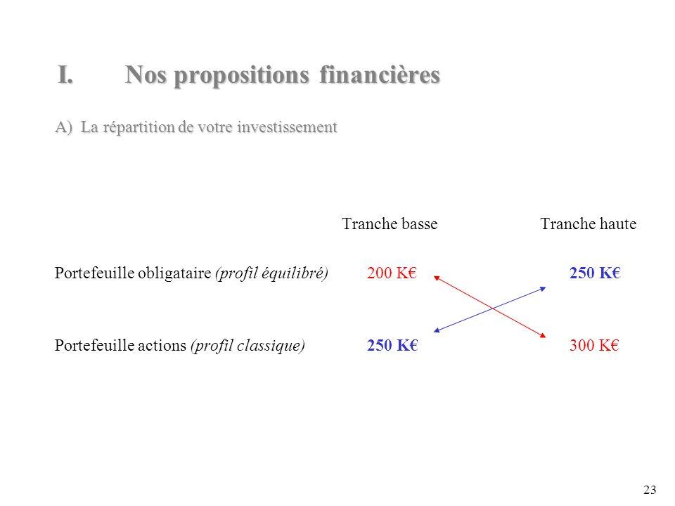23 A) La répartition de votre investissement Tranche basse Tranche haute Portefeuille obligataire (profil équilibré)200 K250 K Portefeuille actions (profil classique)250 K300 K I.Nos propositions financières
