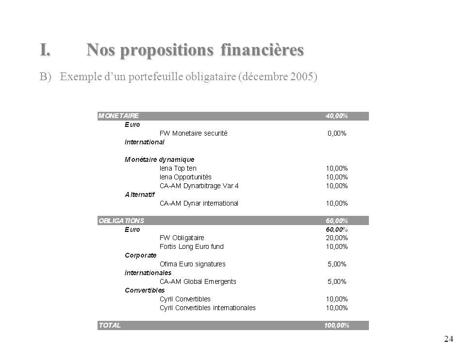 24 I.Nos propositions financières B) Exemple dun portefeuille obligataire (décembre 2005)