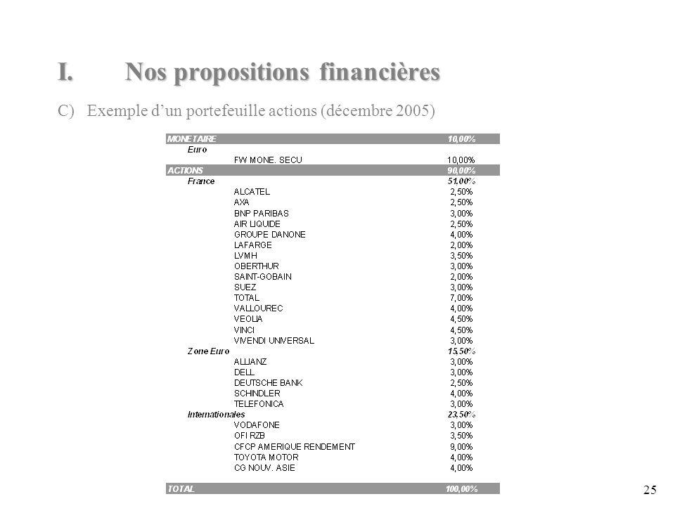 25 I.Nos propositions financières C) Exemple dun portefeuille actions (décembre 2005)