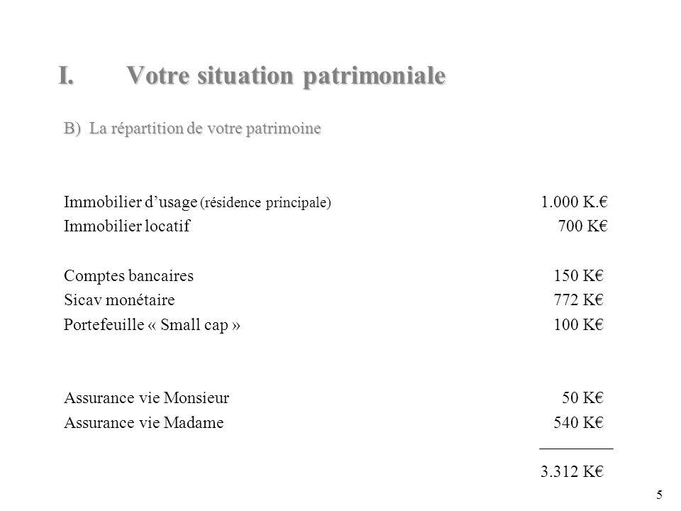 5 B)La répartition de votre patrimoine Immobilier dusage (résidence principale) 1.000 K.
