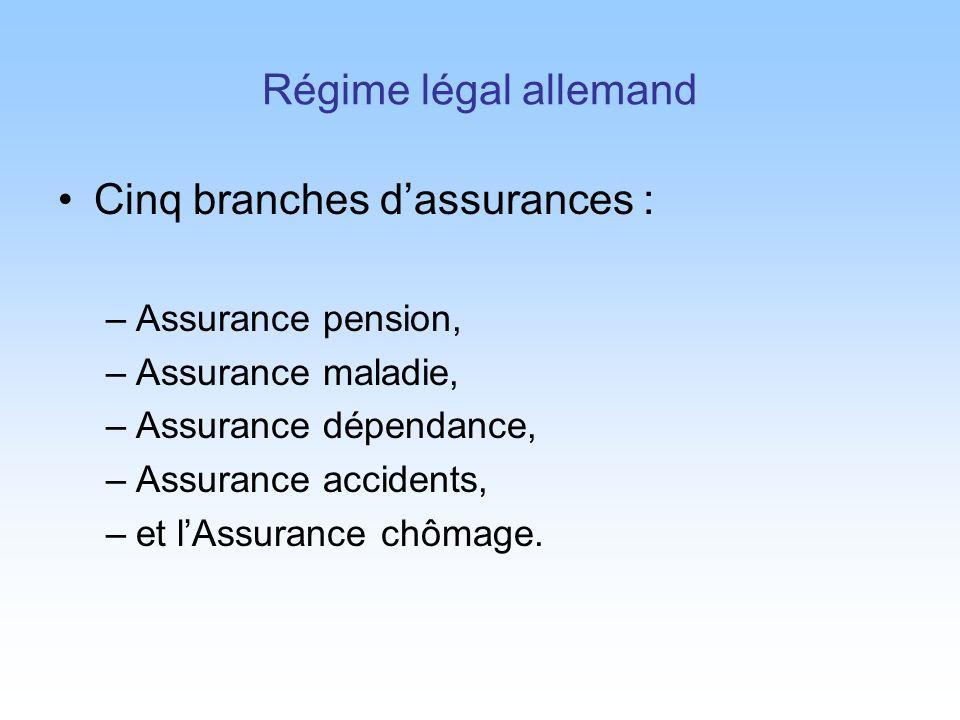 Régime légal allemand Cinq branches dassurances : –Assurance pension, –Assurance maladie, –Assurance dépendance, –Assurance accidents, –et lAssurance chômage.